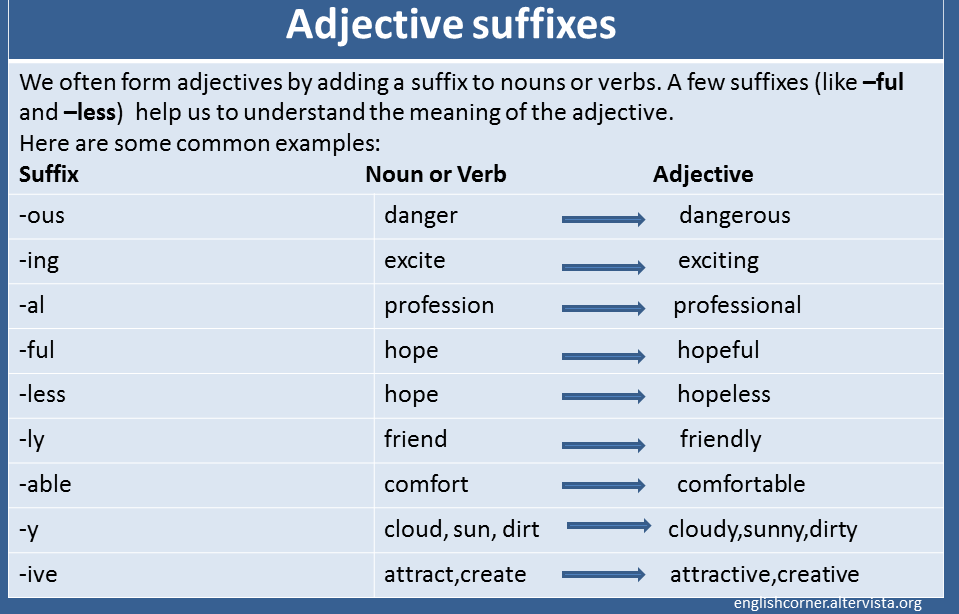 ADJECTIVES SUFFIXES: Noun or verb + suffix
