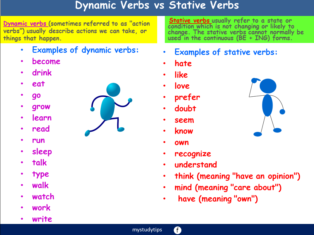 stative verb and action verb In this verbs lesson for the animated ell/esl movie i love the poppers, k-8 students students compare and contrast stative verbs and regular verbs.